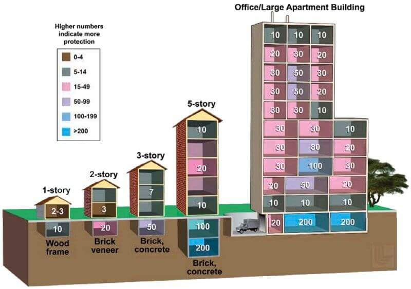 Apartment buildings as shielding